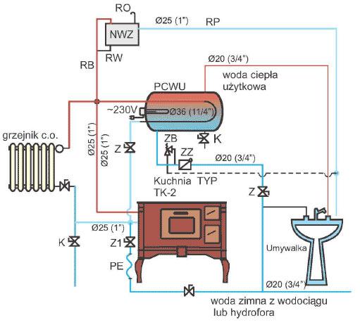 Hydro-Vacuum S.A. Grudziadz - Kohlenherd RETRO