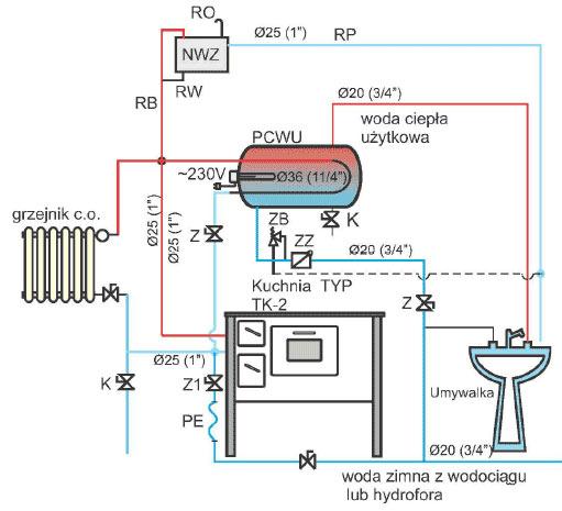 Hydro-Vacuum S.A. Grudziadz - Kohlenherd TK2
